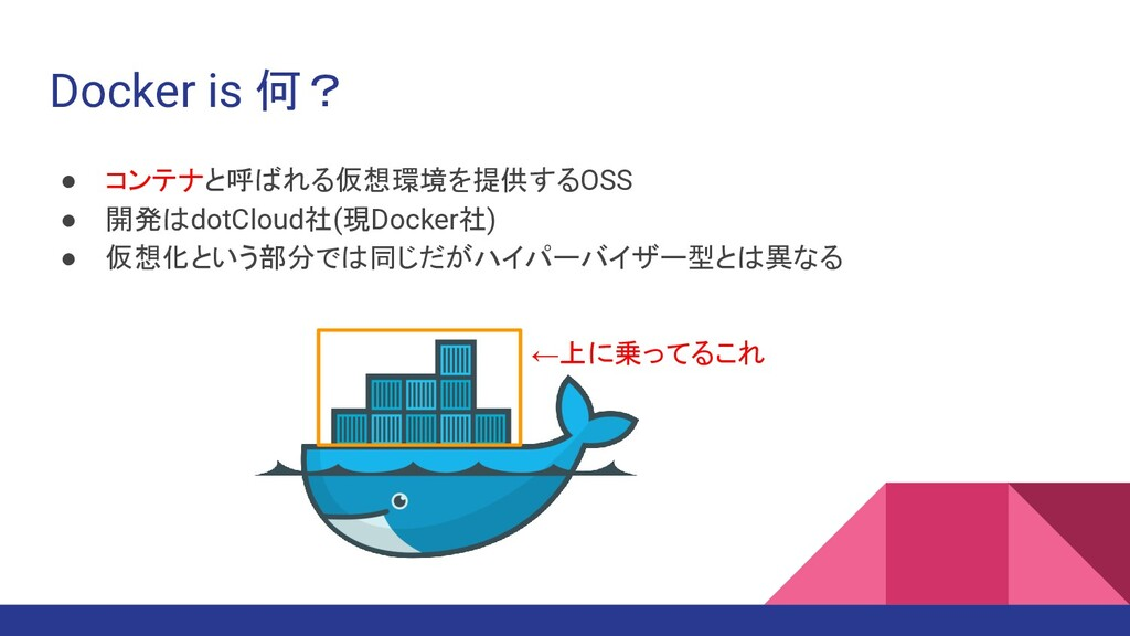 Docker is 何? ● コンテナと呼ばれる仮想環境を提供するOSS ● 開発はdotCl...