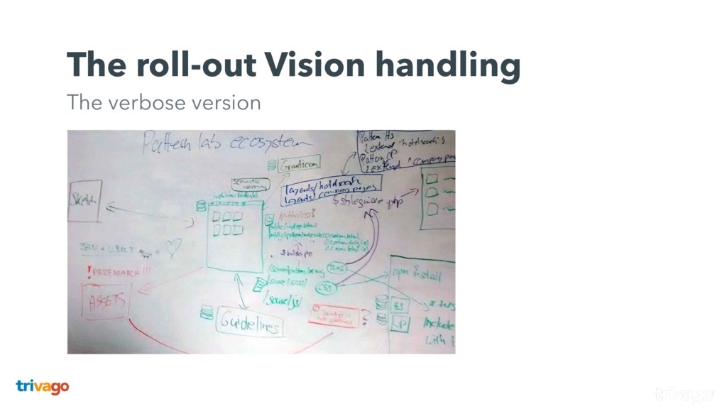 The roll-out Vision handling The verbose versi...