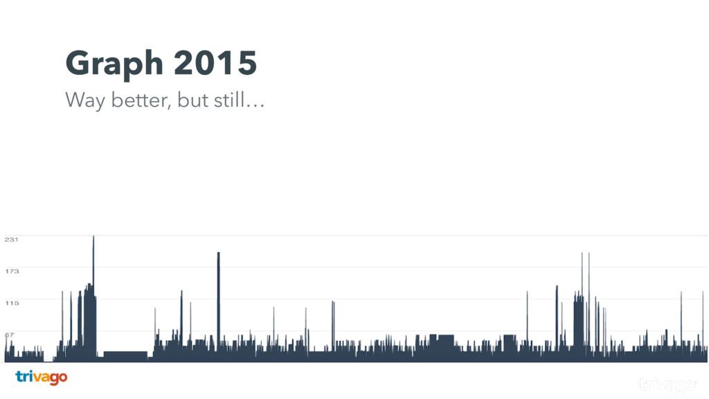 Graph 2015  Way better, but still…
