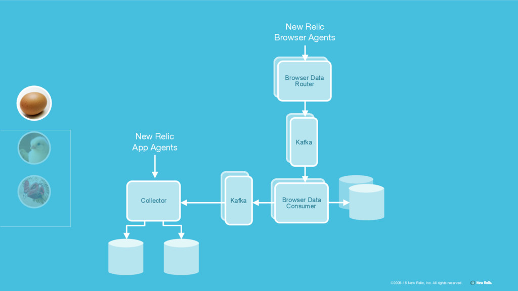 ©2008-16 New Relic, Inc. All rights reserved. K...