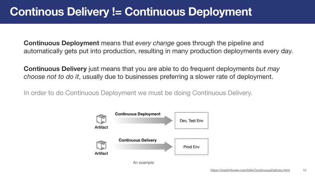 Continous Delivery != Continuous Deployment Con...