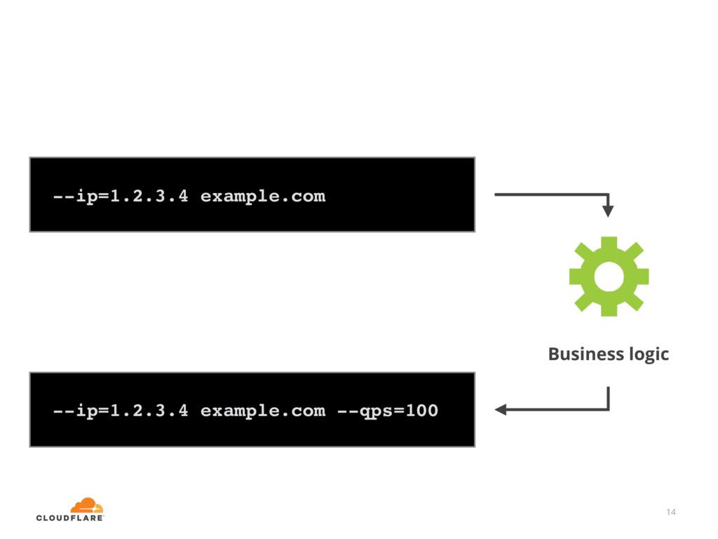 14 --ip=1.2.3.4 example.com --ip=1.2.3.4 exampl...