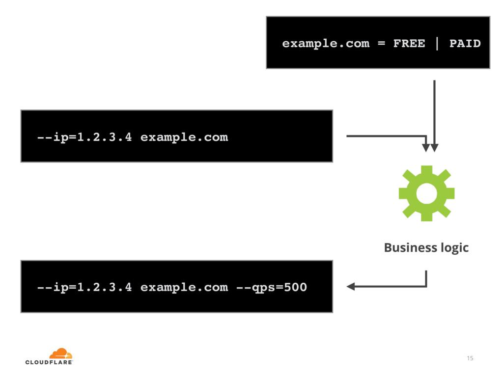 15 --ip=1.2.3.4 example.com --qps=500 example.c...