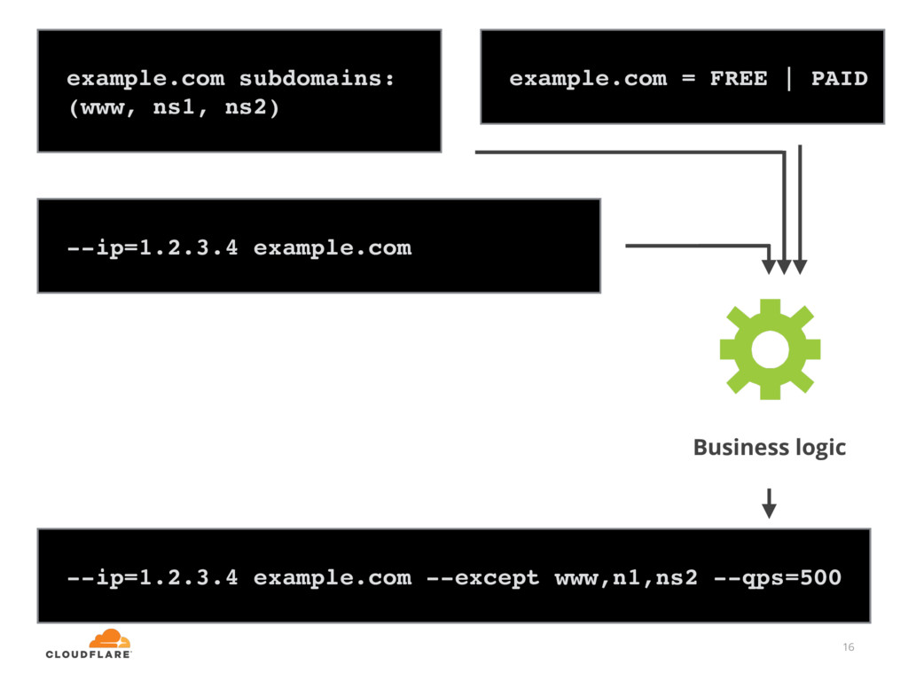 16 --ip=1.2.3.4 example.com --except www,n1,ns2...