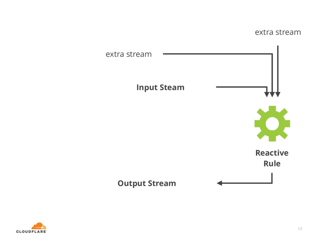17 Input Steam extra stream extra stream Output...