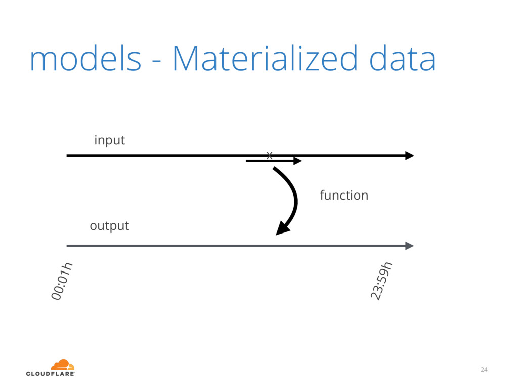 models - Materialized data 24 input output func...