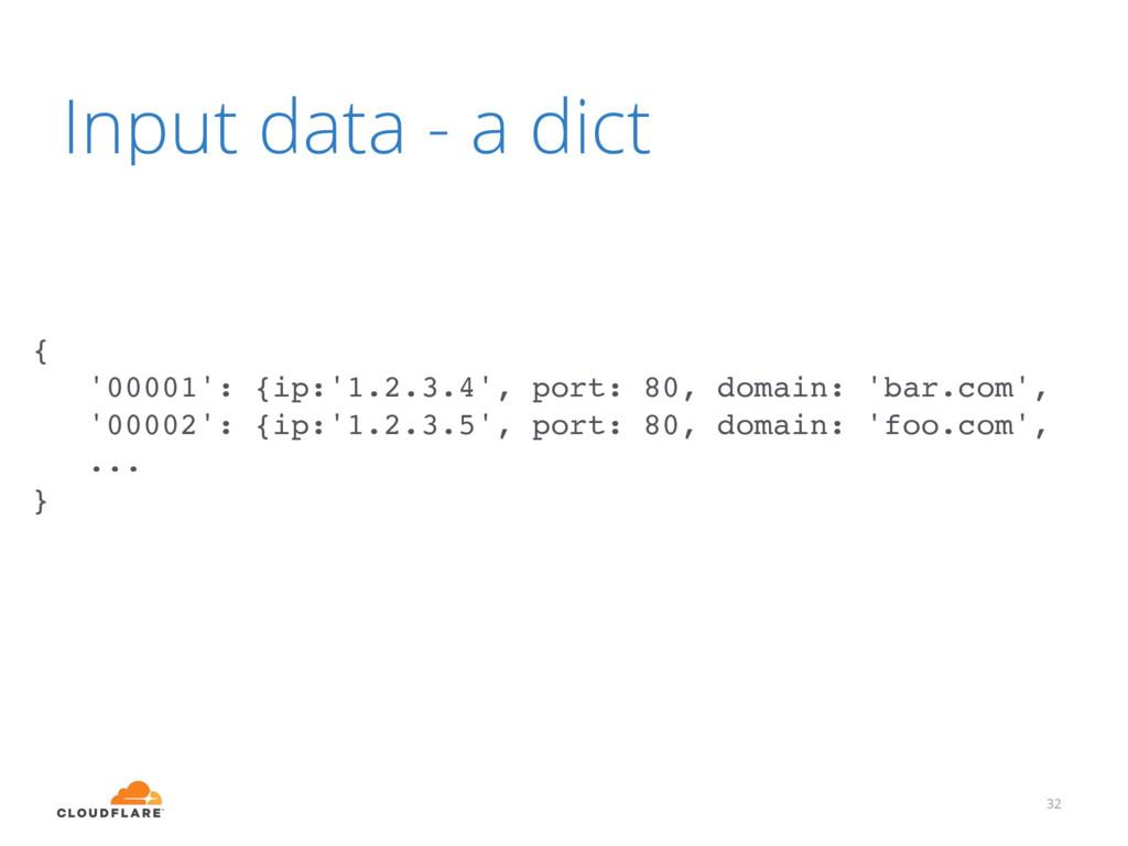 32 { '00001': {ip:'1.2.3.4', port: 80, domain: ...