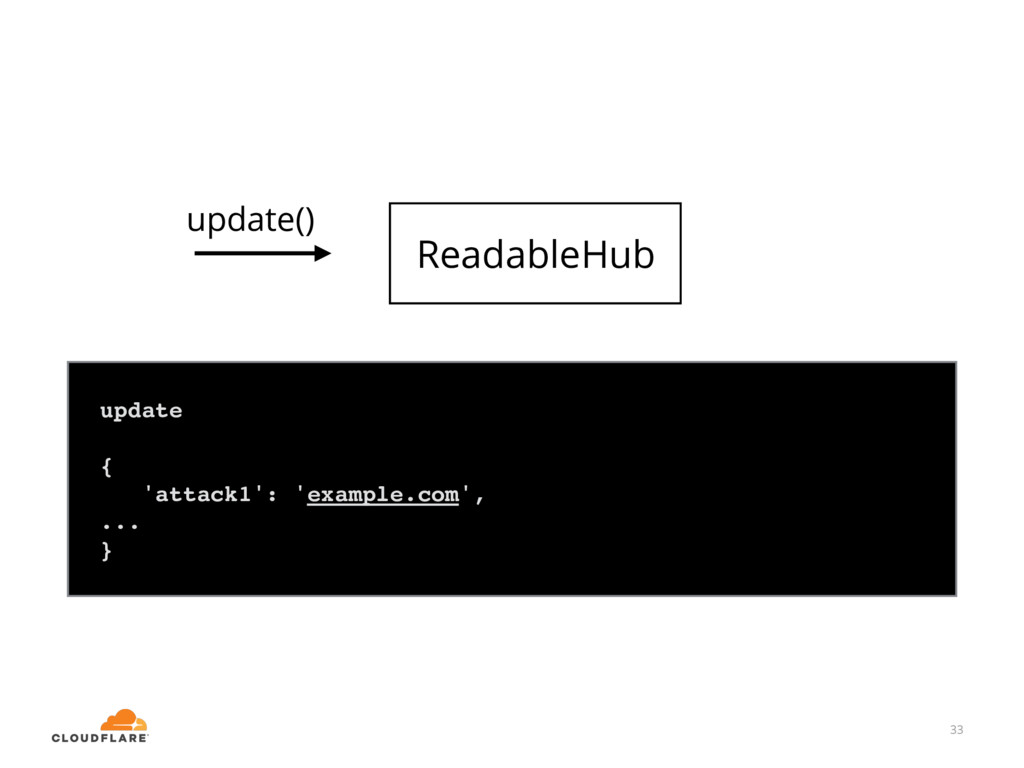 33 ReadableHub update { 'attack1': 'example.com...