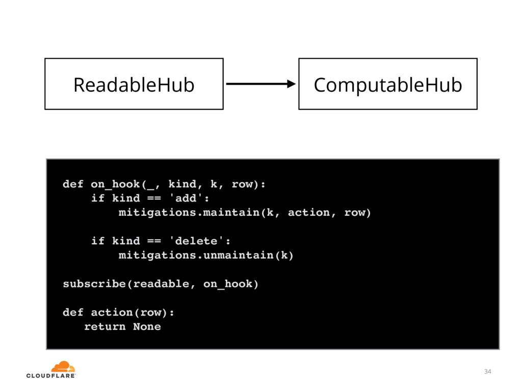 34 ComputableHub def on_hook(_, kind, k, row): ...