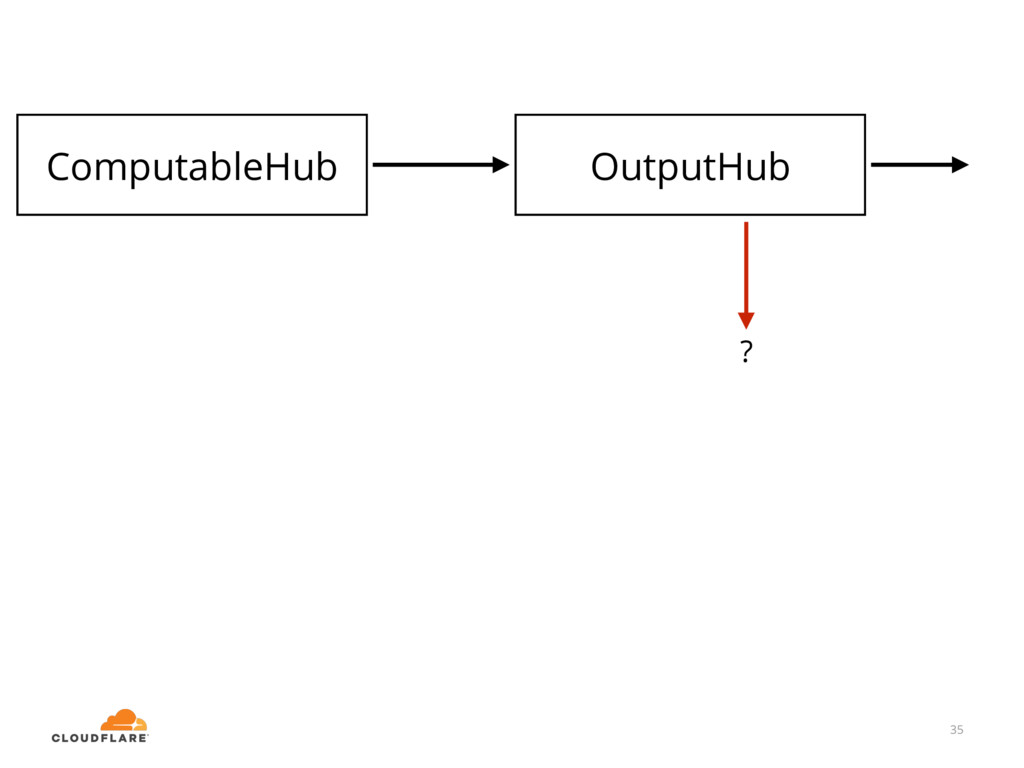 35 OutputHub ComputableHub ?