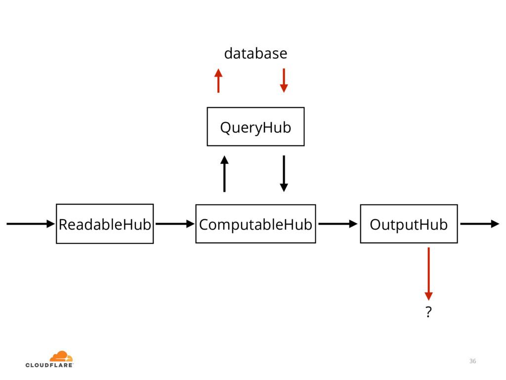 36 OutputHub ComputableHub ReadableHub QueryHub...