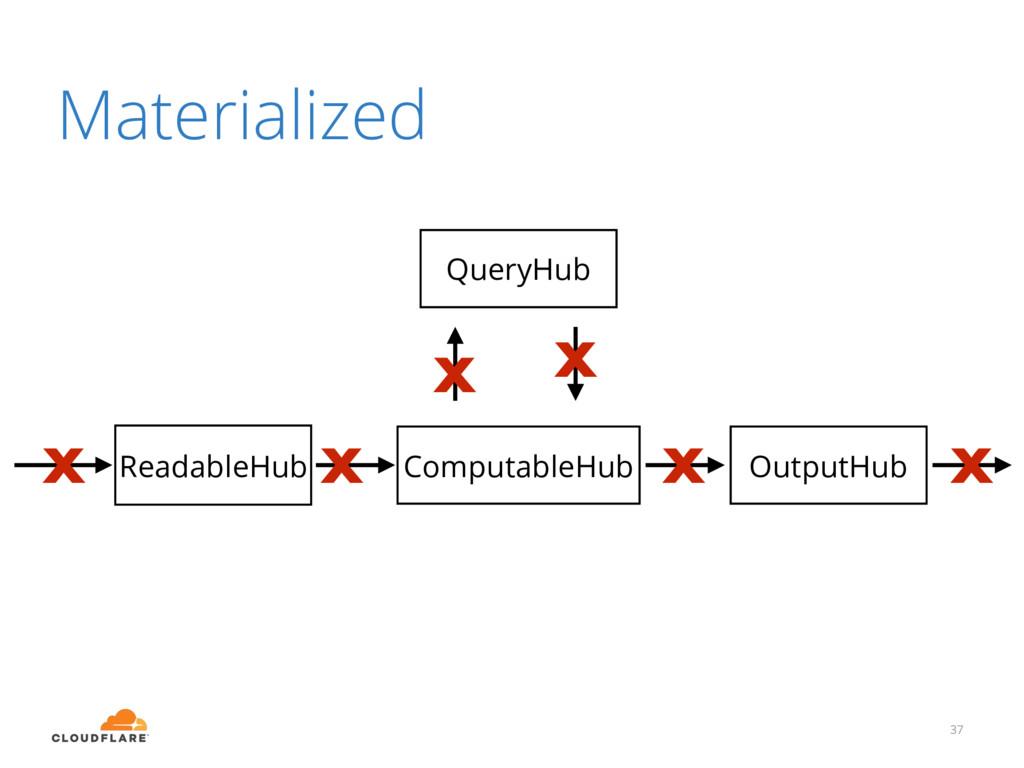 37 OutputHub ComputableHub ReadableHub QueryHub...