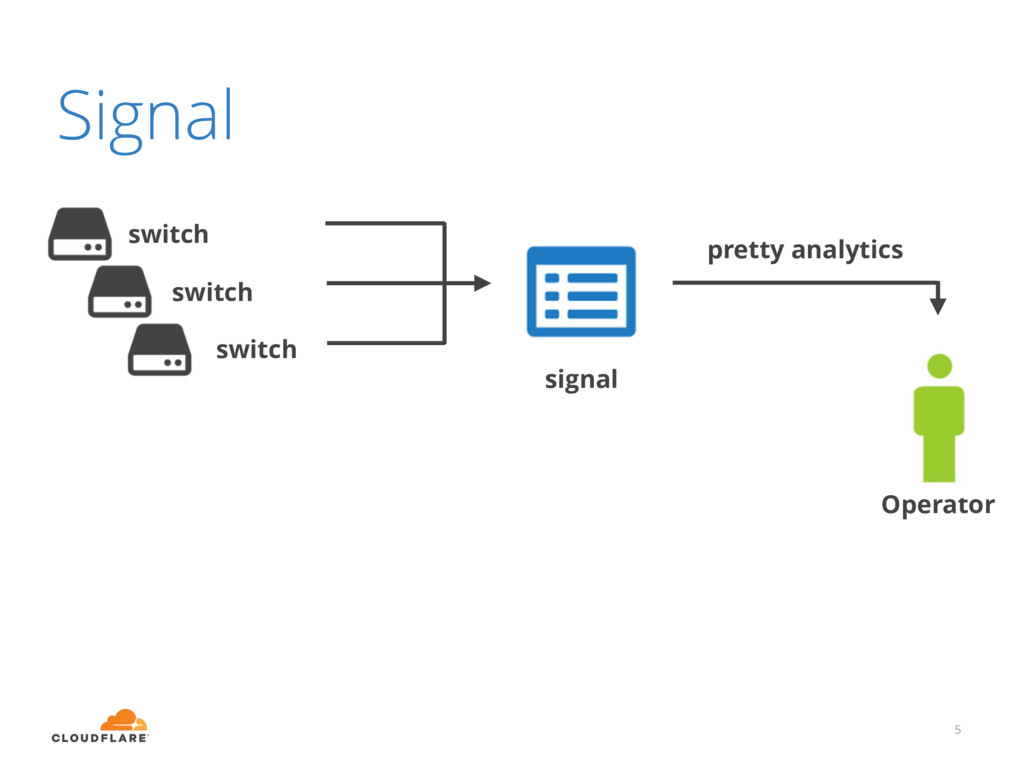 Signal 5 pretty analytics signal Operator switc...