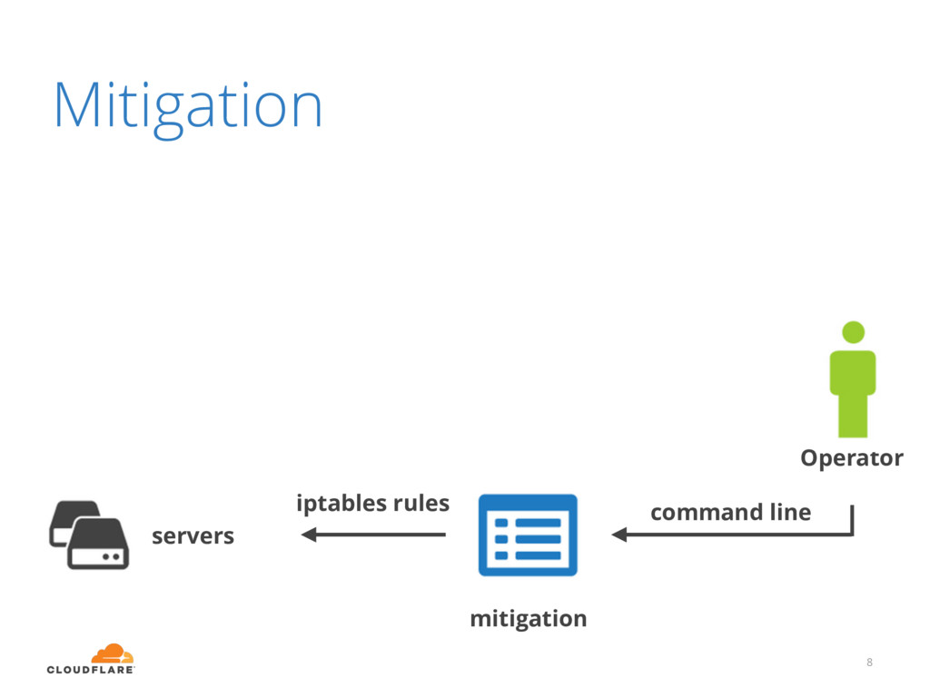 8 iptables rules mitigation servers command lin...