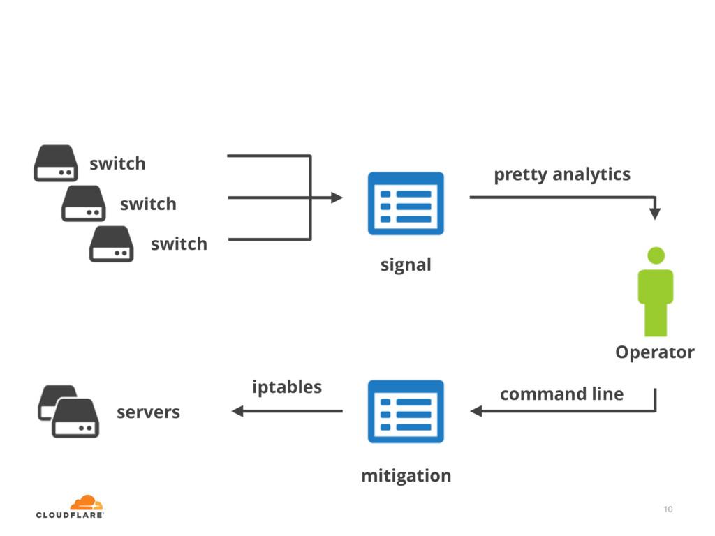 10 pretty analytics command line iptables mitig...