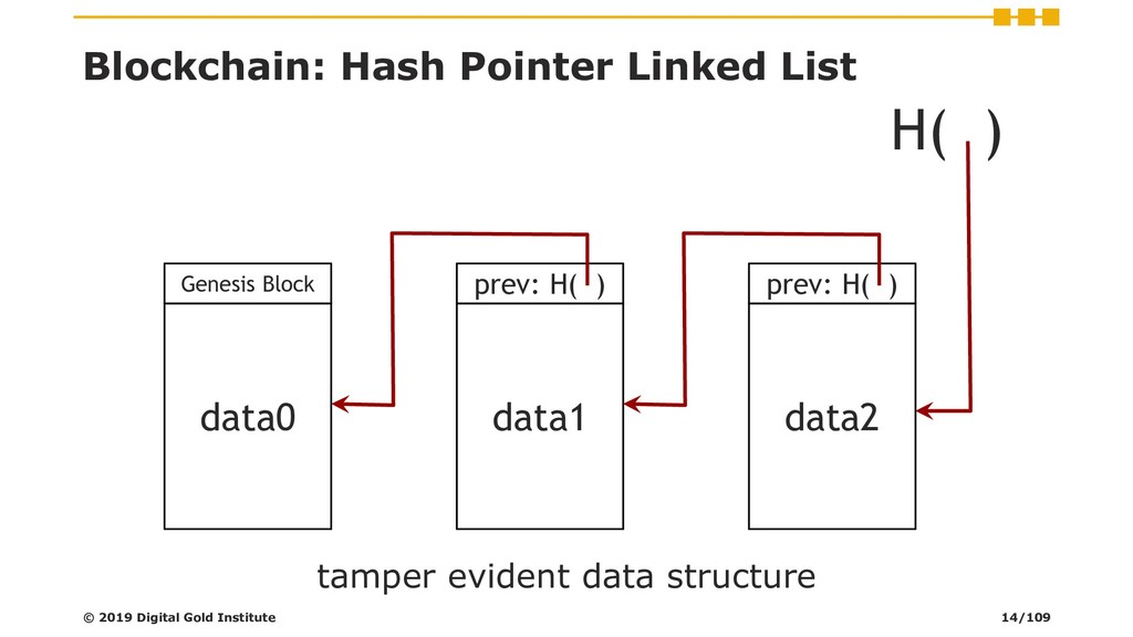 Blockchain: Hash Pointer Linked List data2 prev...
