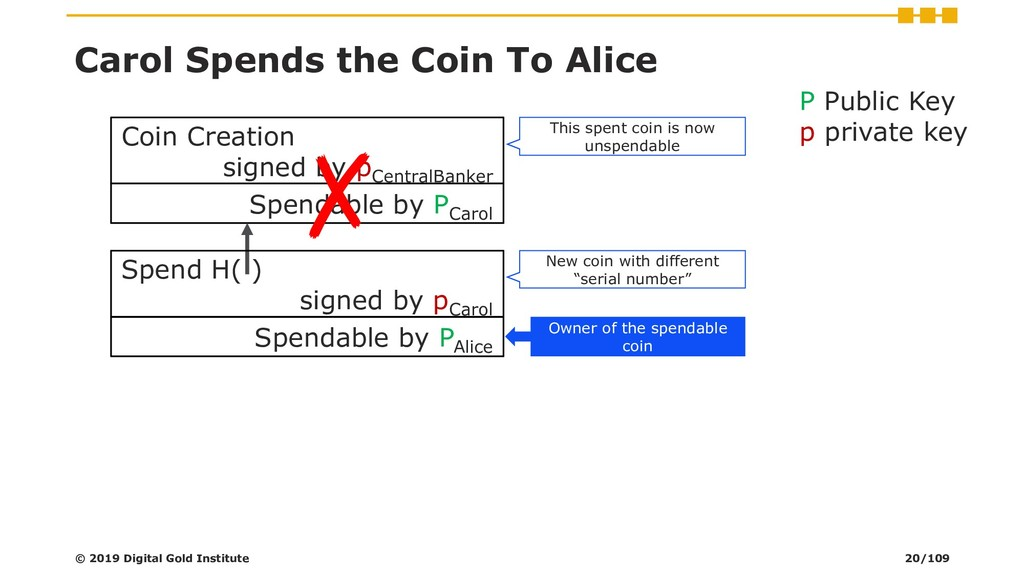 Carol Spends the Coin To Alice Coin Creation si...