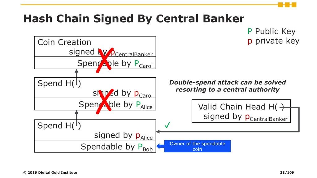Hash Chain Signed By Central Banker Valid Chain...