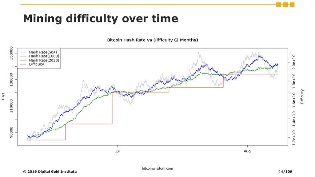 Mining difficulty over time bitcoinwisdom.com ©...