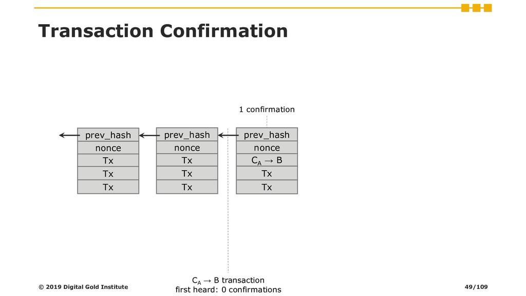 Transaction Confirmation prev_hash nonce Tx Tx ...
