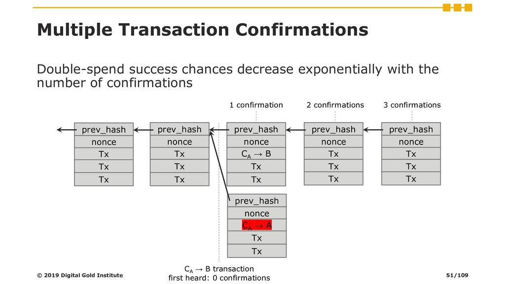 Multiple Transaction Confirmations Double-spend...