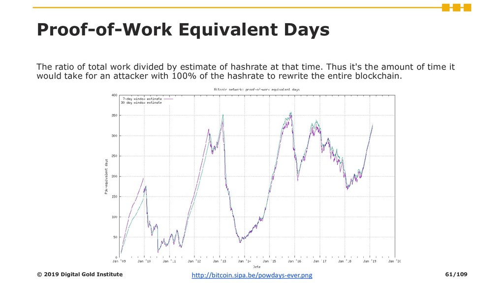 The ratio of total work divided by estimate of ...