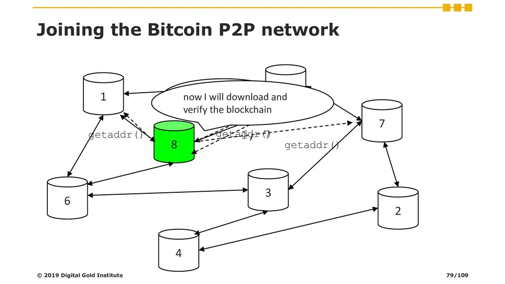 Joining the Bitcoin P2P network © 2019 Digital ...