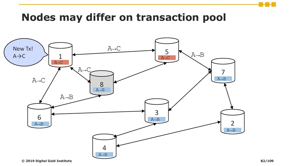 Nodes may differ on transaction pool © 2019 Dig...