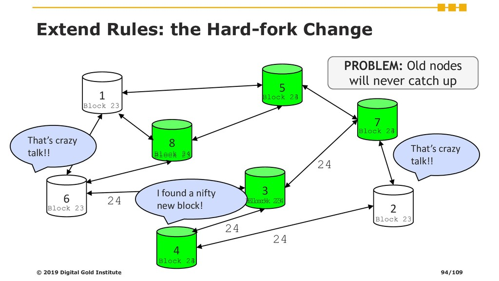 Extend Rules: the Hard-fork Change © 2019 Digit...