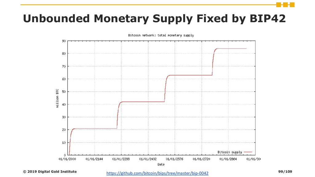 Unbounded Monetary Supply Fixed by BIP42 © 2019...