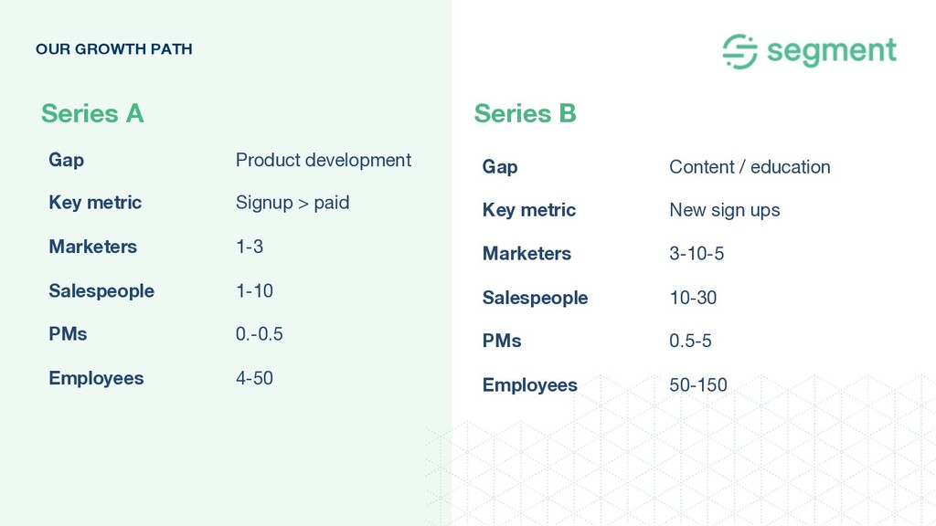 Series A Series B OUR GROWTH PATH Gap Product d...