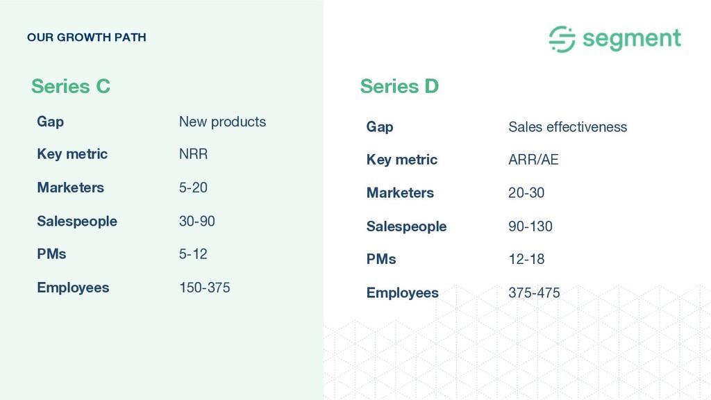 Series C Series D OUR GROWTH PATH Gap New produ...