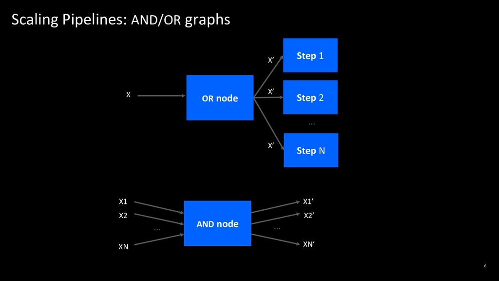 Scaling Pipelines: AND/OR graphs 6 X1 X2 XN X1'...