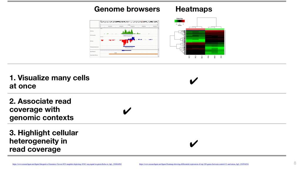 Genome browsers Heatmaps 1. Visualize many ce...