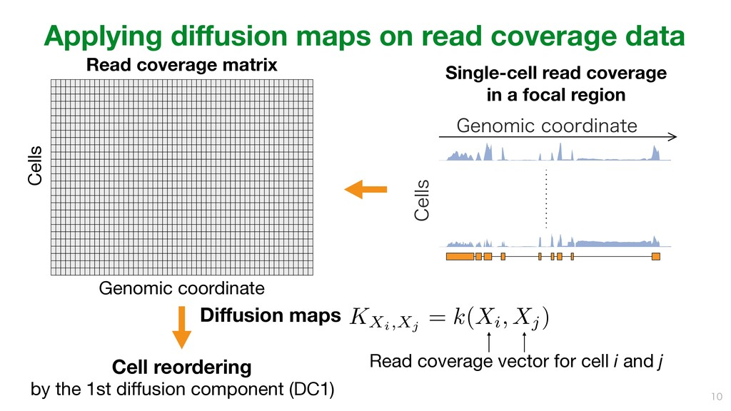 Applying diffusion maps on read coverage data ...