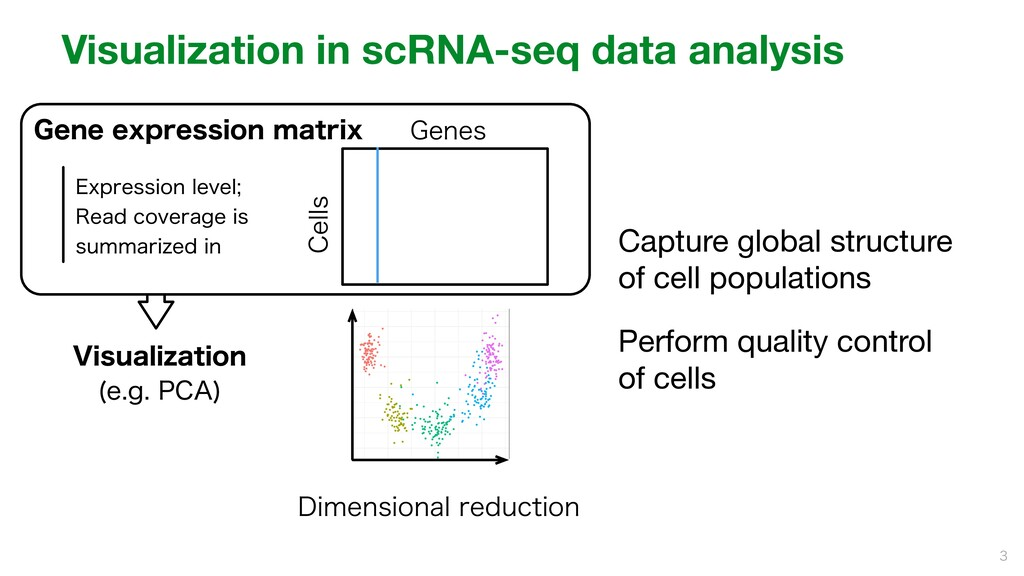 Visualization in scRNA-seq data analysis Captur...
