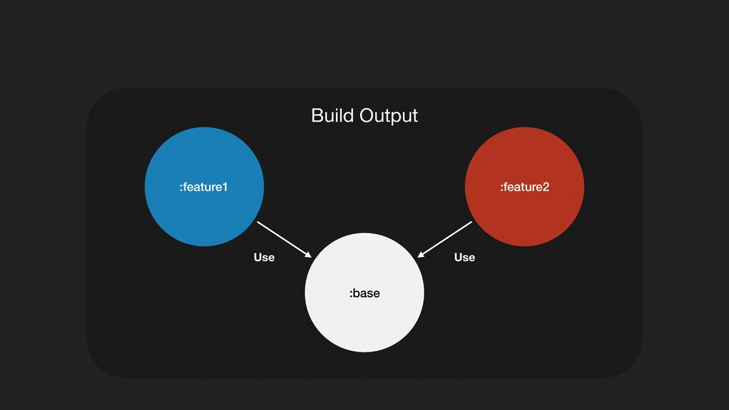 Build Output :feature2 :feature1 :base Use Use