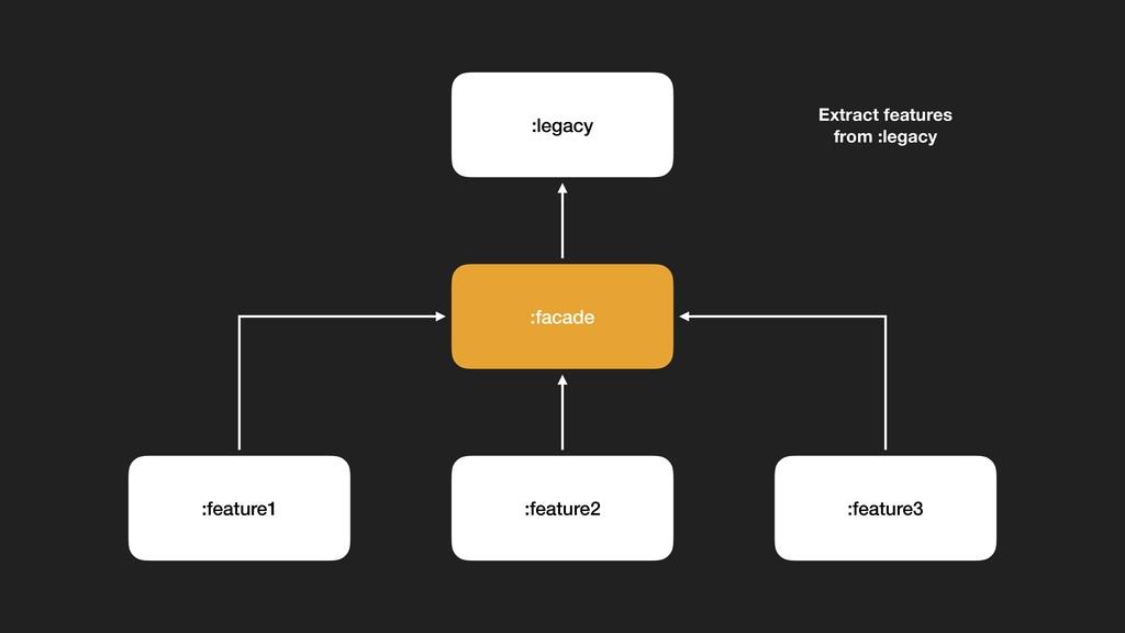 :legacy :feature2 :facade :feature1 :feature3 E...