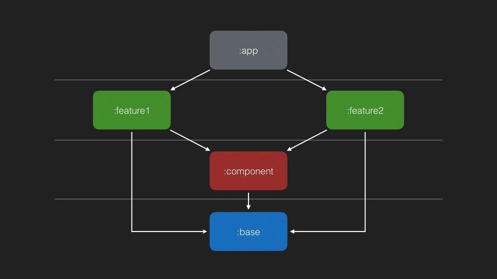 :app :feature2 :base :feature1 :component