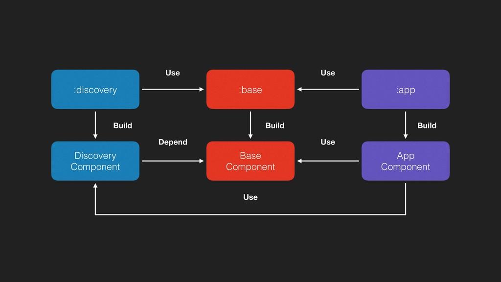 :app App Component Discovery Component Base Com...