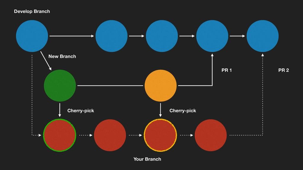 New Branch Your Branch Cherry-pick Cherry-pick ...