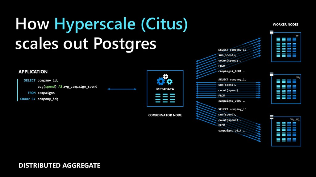 How Hyperscale (Citus) scales out Postgres APPL...
