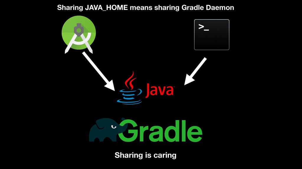 Sharing is caring Sharing JAVA_HOME means shari...