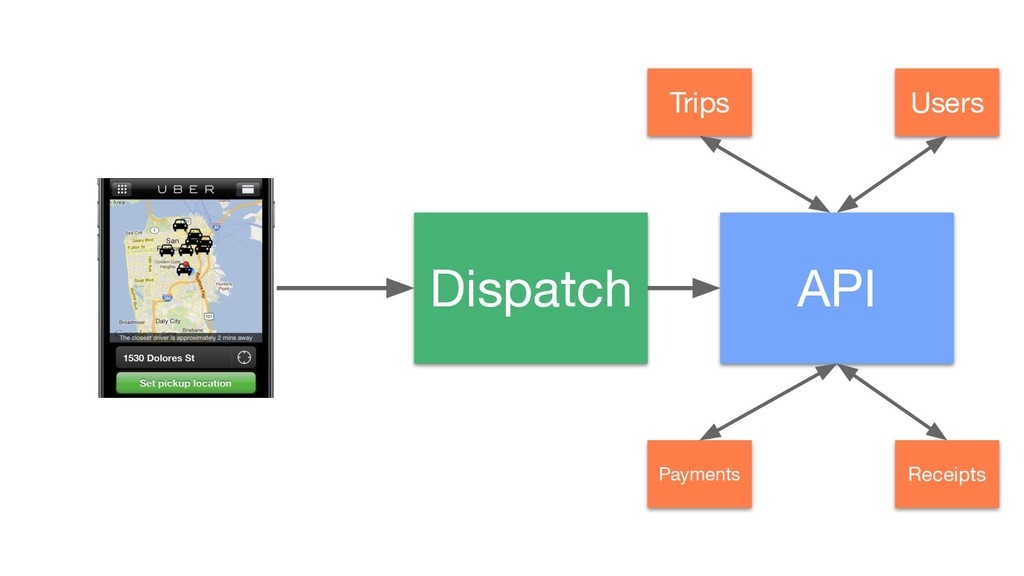 Dispatch API Users Trips Receipts Payments