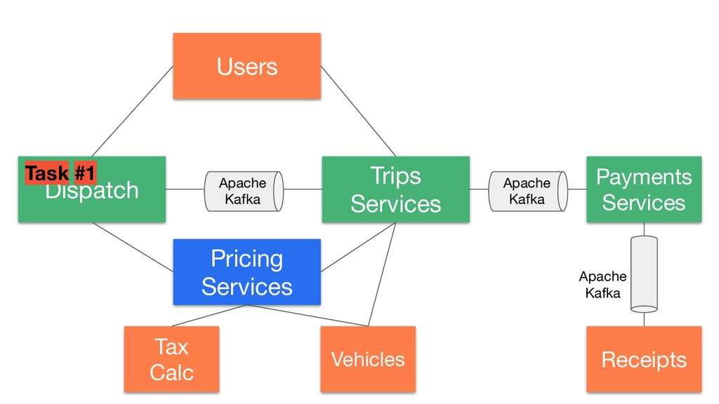 Dispatch Pricing Services Tax Calc Vehicles Tri...