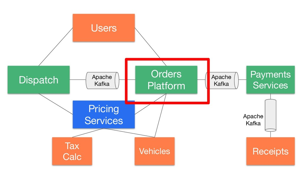 Dispatch Pricing Services Tax Calc Vehicles Ord...