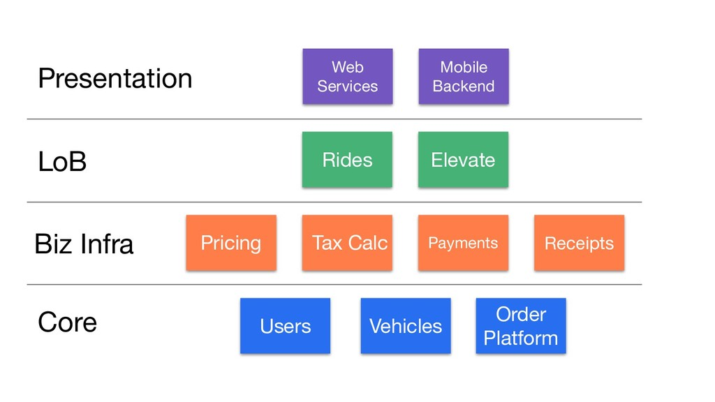 Users Vehicles Order Platform Pricing Tax Calc ...