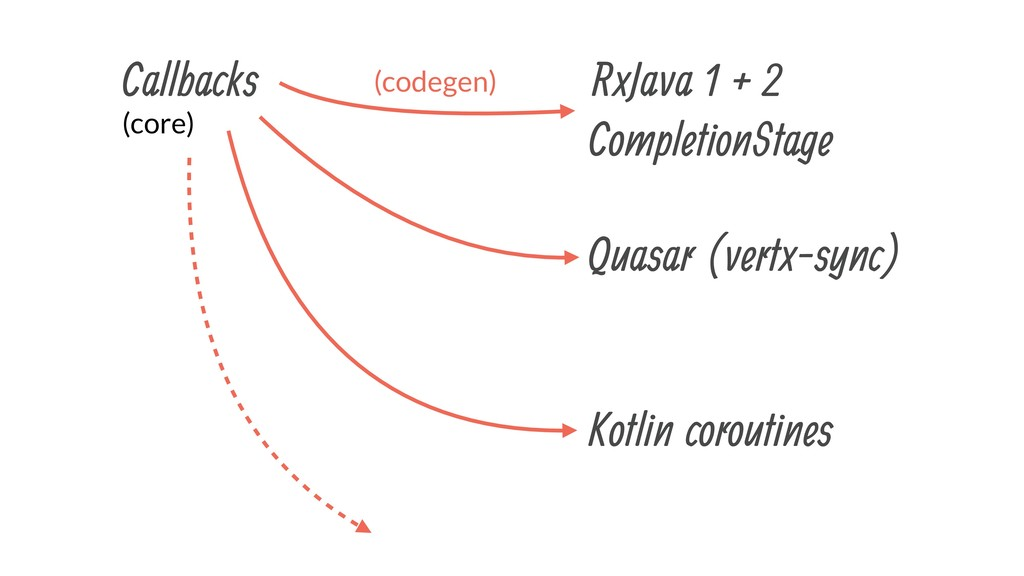 Callbacks RxJava 1 + 2 Quasar (vertx-sync) Kotl...