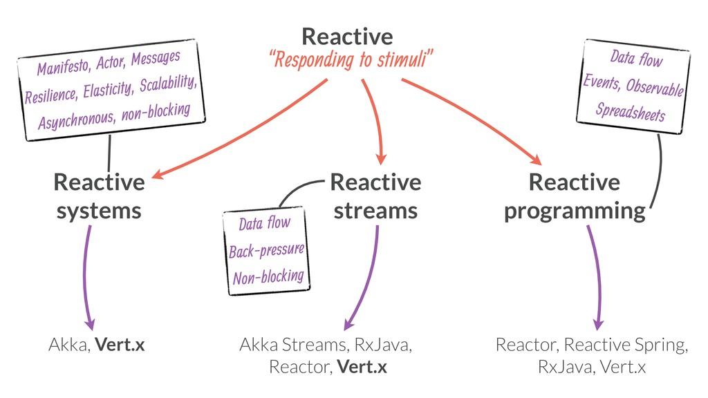 Reactive systems Reactive streams Reactive prog...