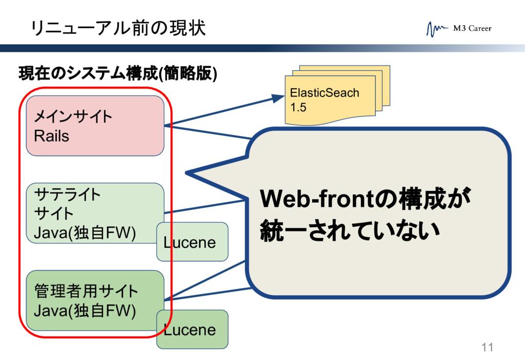 リニューアル前の現状 11 メインサイト Rails サテライト サイト Java(独自FW)...